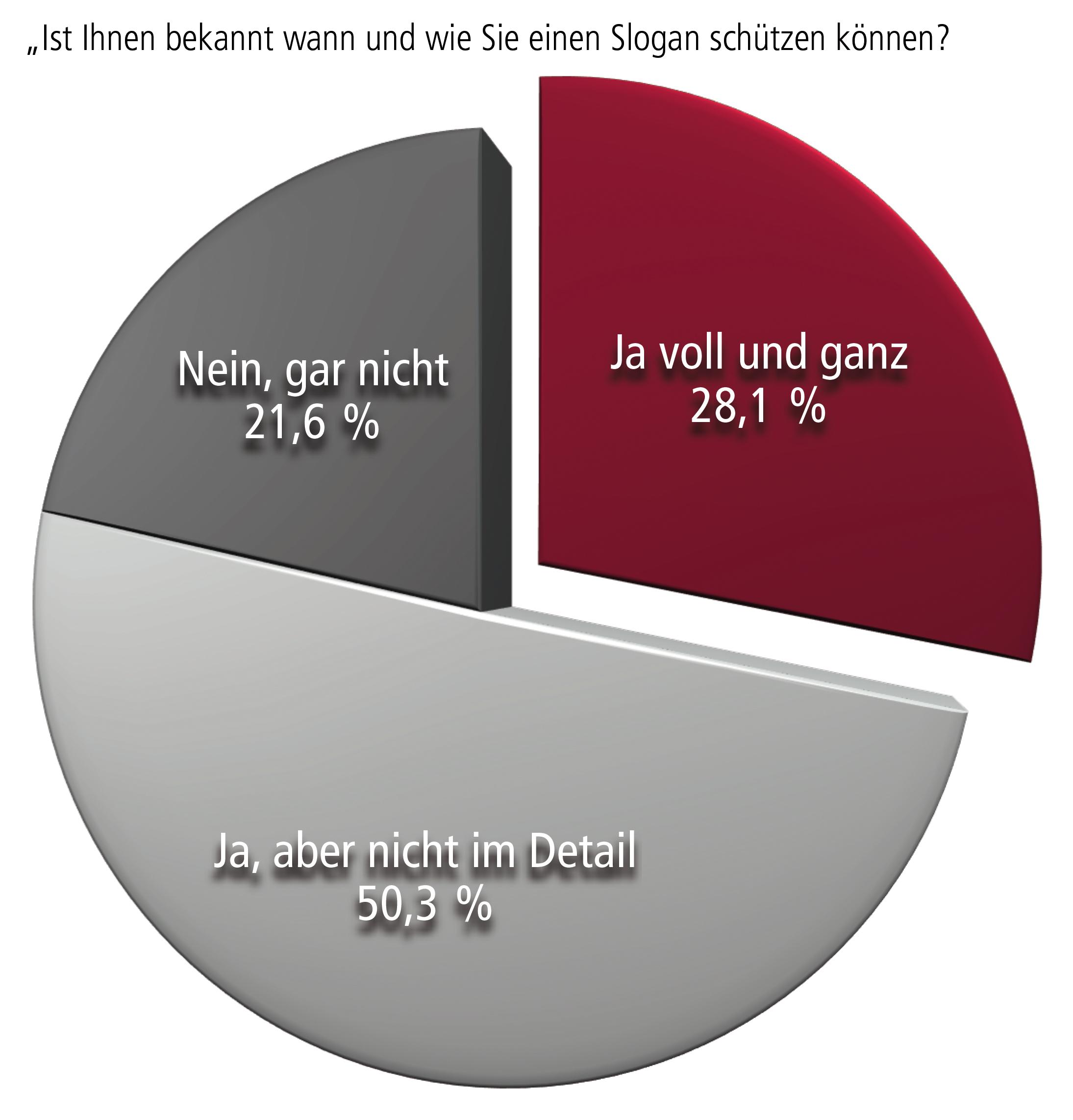 Bekanntheit der Schutzfähigkeit von Slogans in Österreich