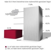 Markenrechtlich geschützte Slogans in Österreich