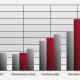 Auswertungsdarstellung der Marken Return on Investment Analyse