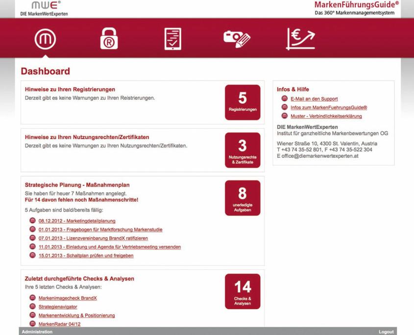 Dashboard MarkenführungsGuide