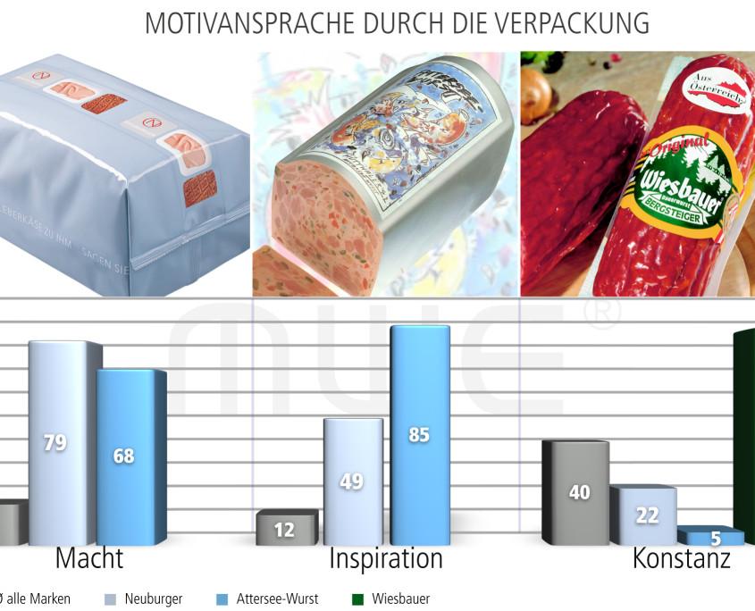 Motivansprache durch die Verpackung
