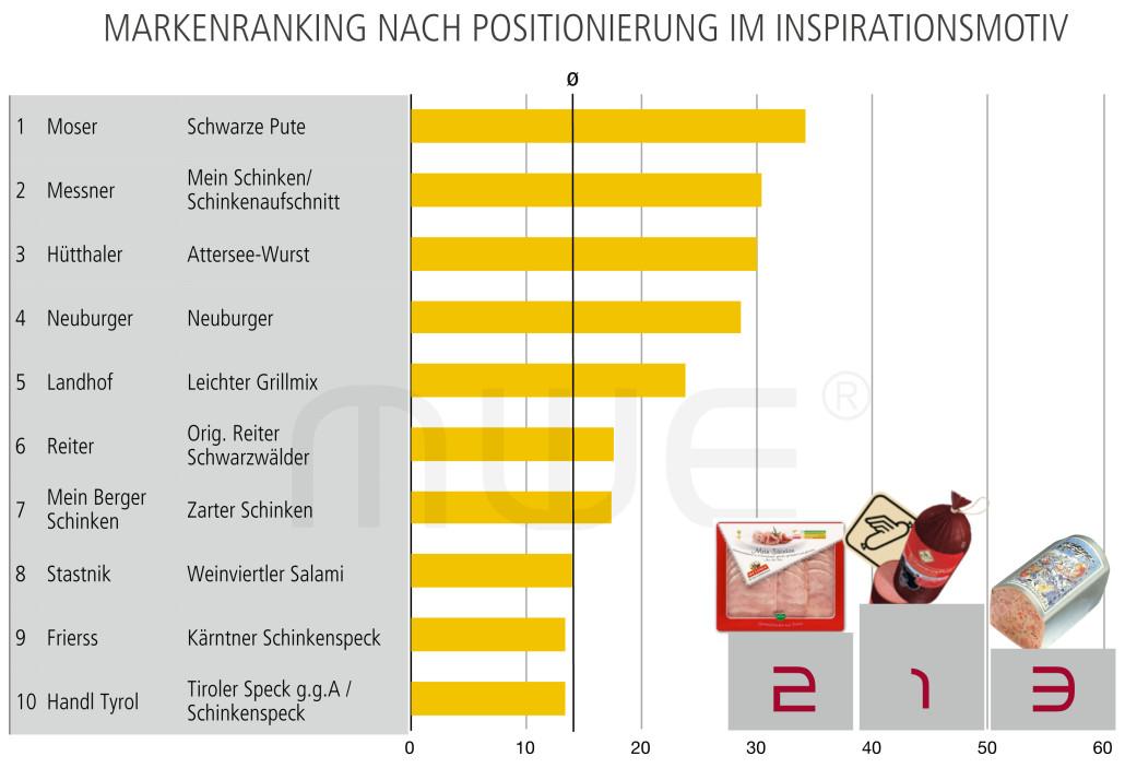 Ranking Inspirationsmotiv