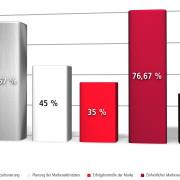 Die Kernaufgaben der strategischen Markenführung aus sicht der österreichischen Unternehmen