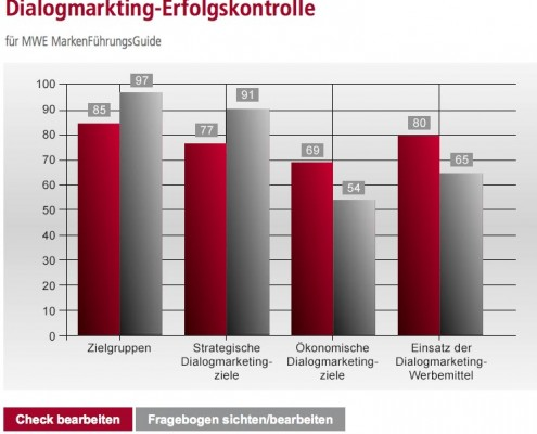 Dialogmarketing-Erfolgskontrolle Screenshot