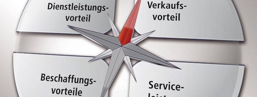 Marken-Positionierungskompass