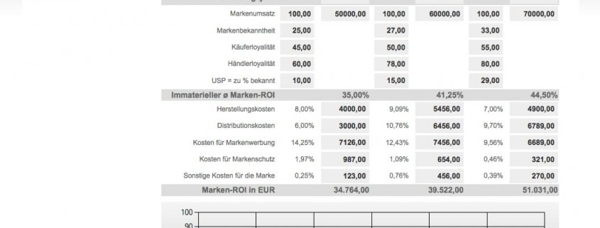 Marken-Return on Investment Screenshot