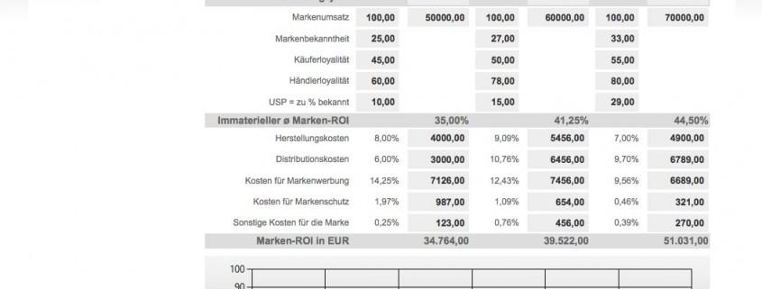 Marken-Return on Investment Screenshot