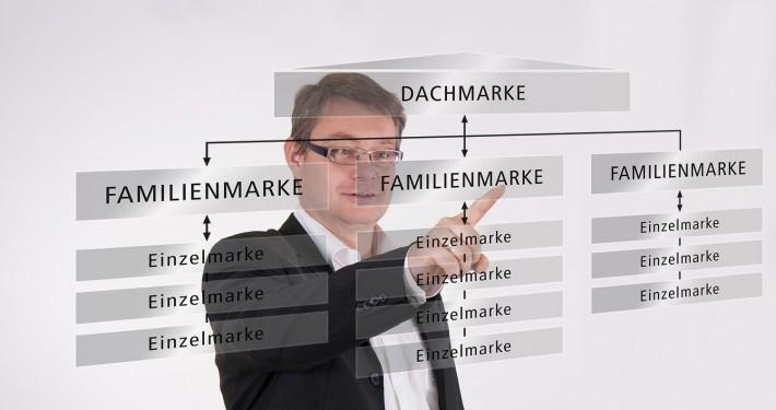 Markenarchitekturentwicklung