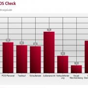 PoS Check Objektive Analyse Ihres Point of Säle zur Verkaufs- und Präsentationsraumoptimierung